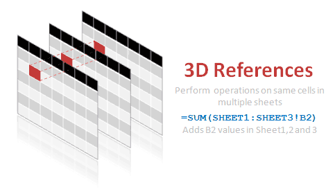 3d references