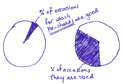 Nightmarish Pie Charts [because it is weekend]