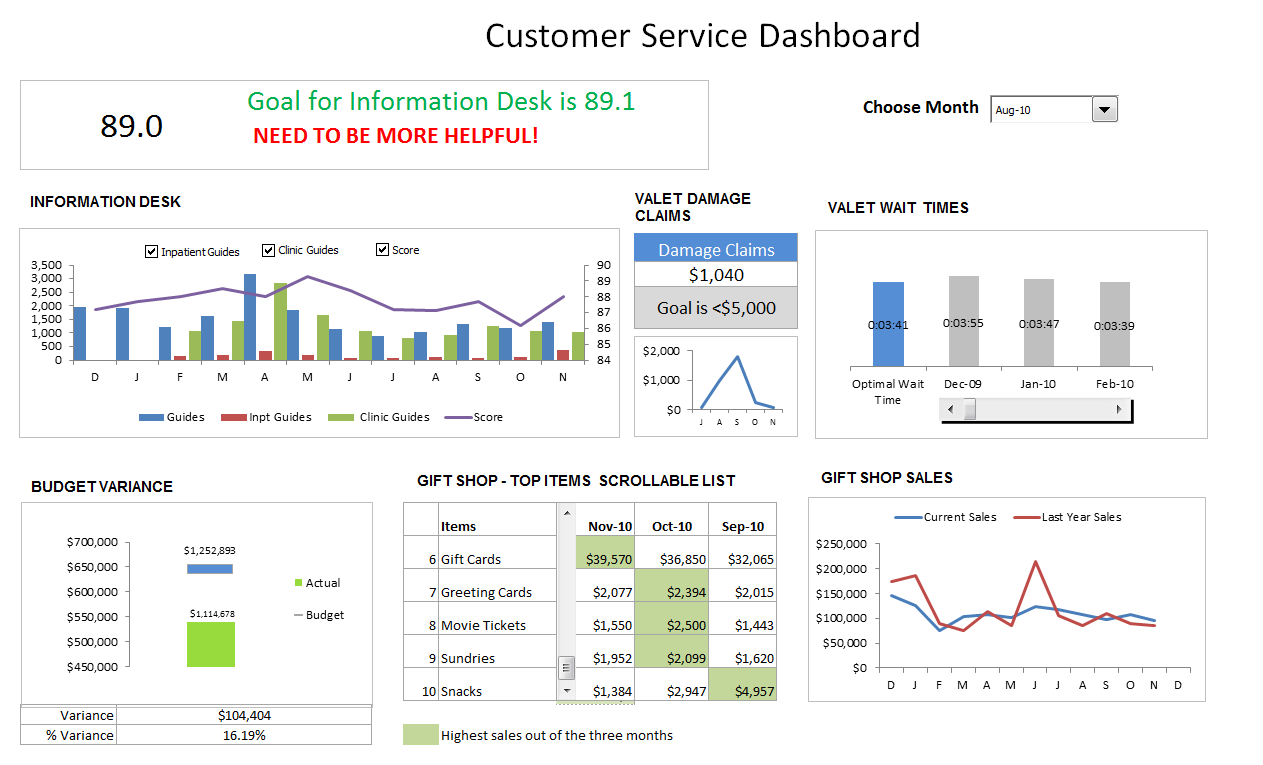 Customer Service Dashboard Using Excel Download Template Learn - Performance metrics dashboard template
