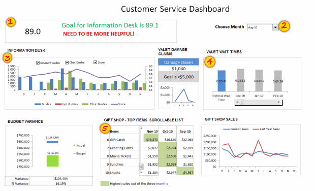 Customer Service Dashboard #2
