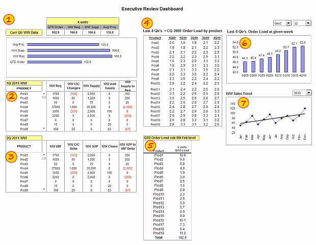 Executive Review Dashboard