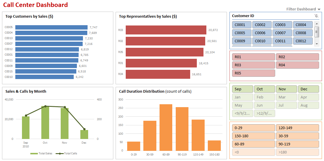 Make Dynamic Dashboards Using Excel 2010 Video Tutorial Free