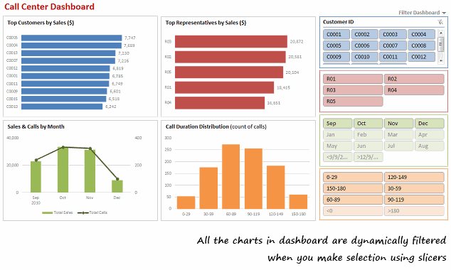 Dynamic Dashboard using Excel Slicers