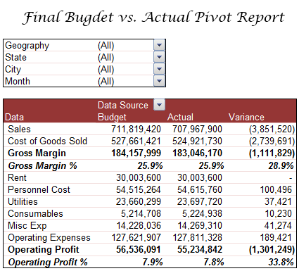 Budget vs actual profit loss report using pivot tables for Budget to actual template