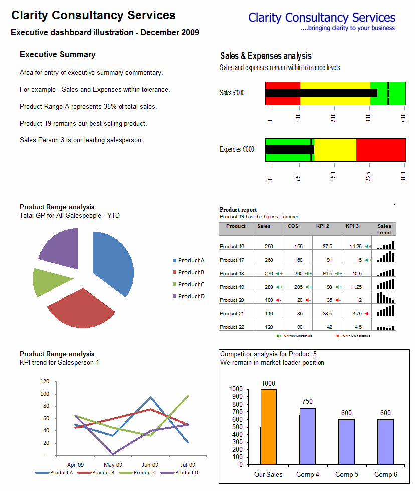 dashboard excel templates