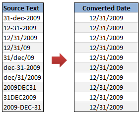 How to Convert Text to Dates [Data Cleanup] » Chandoo org