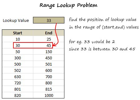 Range Lookup Excel - Formula for looking up a value to match corresponding range