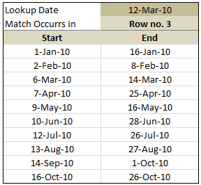 Excel Vlookup Date Ranges - Excel Formula to lookup matching date ranges