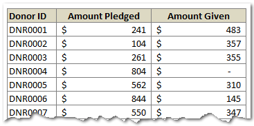 Amount Donated vs. Pledged - Data
