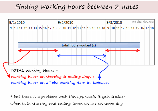 How to Calculate Working Hours Between 2 Dates [Solution] » Chandoo