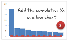 Add the cumulative %s to the Pareto Chart as a line