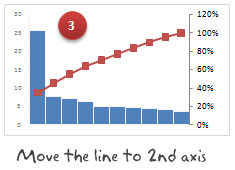 Move the cumulative %s line to secondary axis