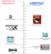 A Brief History of Microsoft Excel &#8211; Timeline Visualization