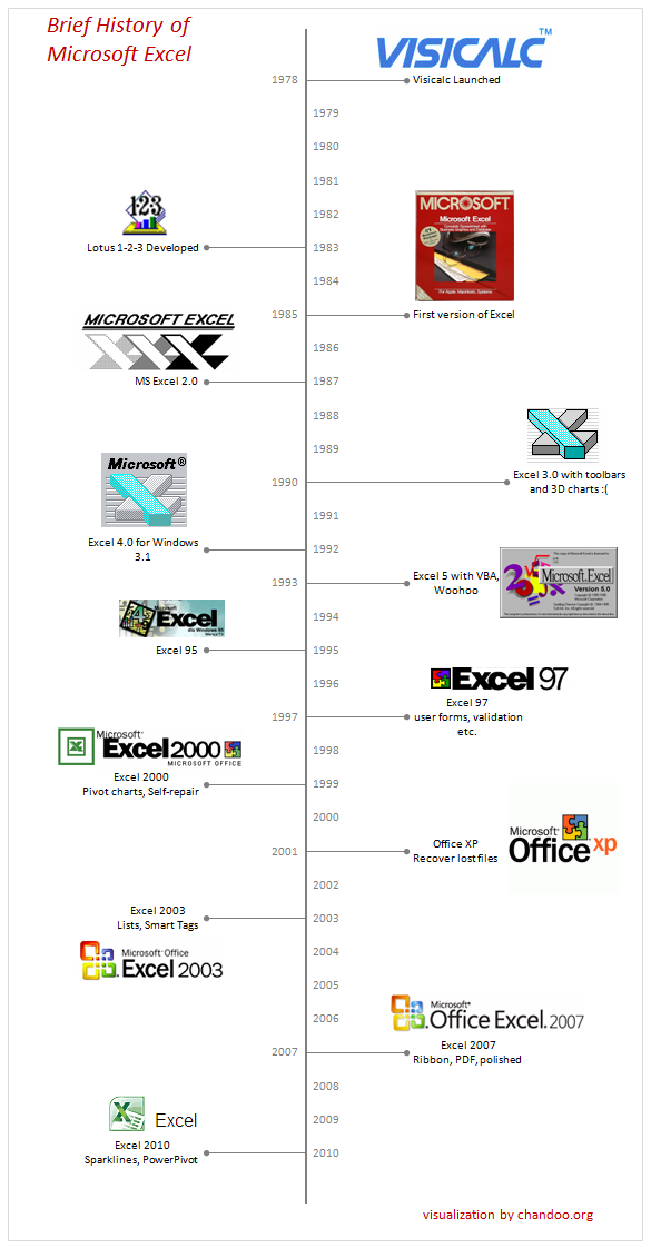 A brief history of microsoft excel timeline for Office design brief template
