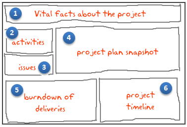 Project management dashboard - outline sketch