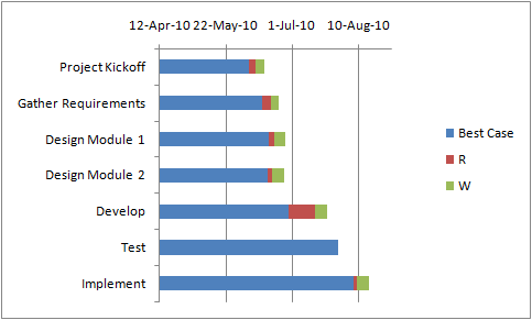 how to make a gantt chart in excel 2010