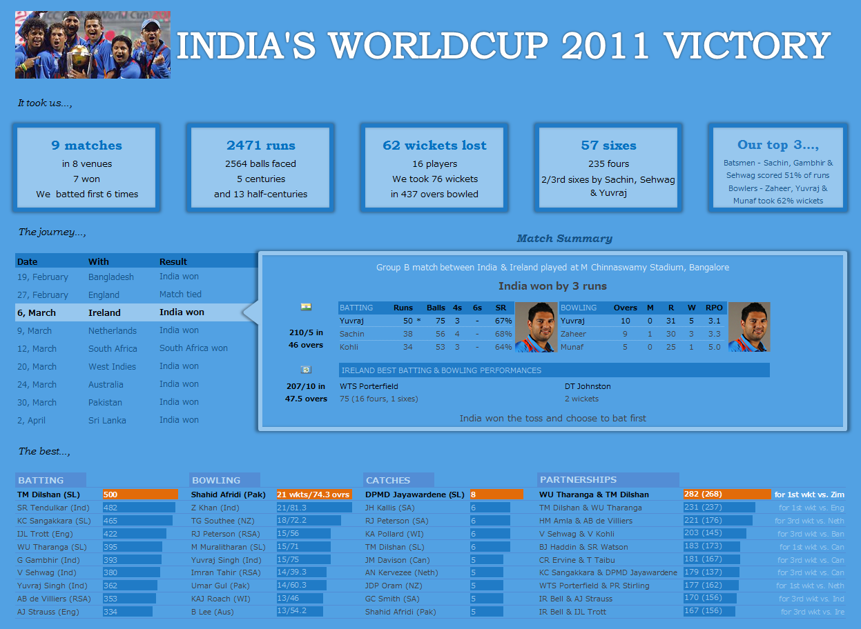 Celebrating India's Worldcup Cricket Victory - In Excel Dashboard