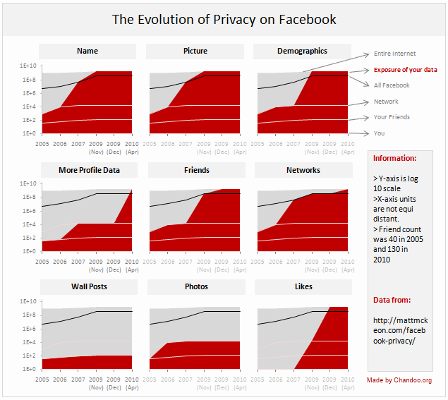 Facebook Privacy Policies in a Dashboard