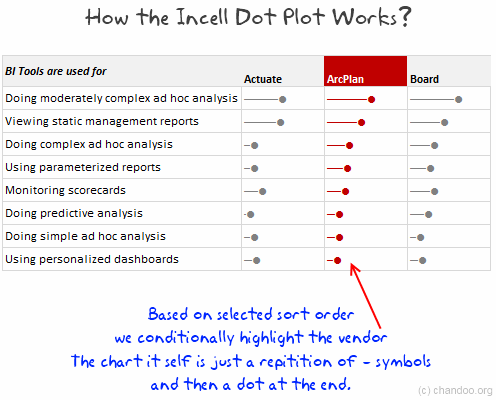 Captivating Incell Dot Plots   Panel Chart In Excel   How It Works?