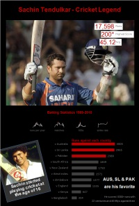 Sachin Tendulkar ODI Stats &#8211; an Excel Info-graphic Poster