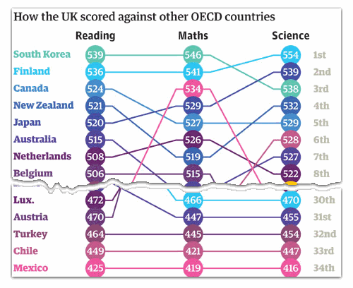 World Education Rankings Data & Visualization by Guardian