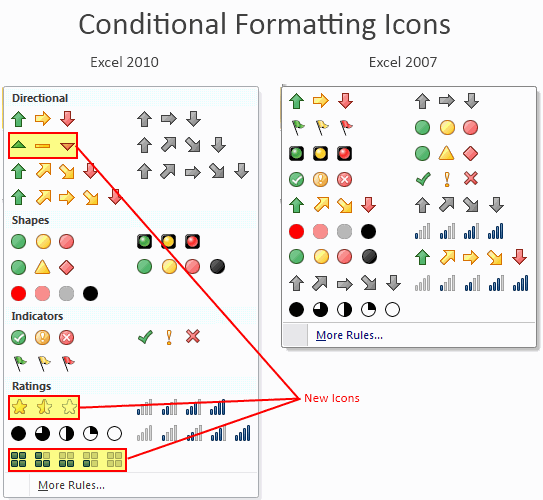 Icon Sets in Excel 2010 Conditional Formatting - Compared with Excel 2007