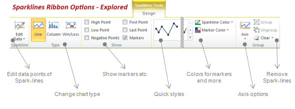 Sparkline Formatting Options in Excel 2010