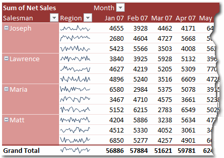 Sparklines in Pivot Tables - An Example