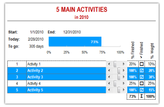 annual goals tracker sheet awesome ways to use excel chandoo org