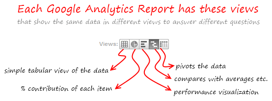 Google Analytics - Report Views buttons