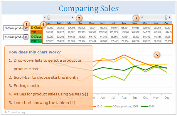 How does the sales comparison chart work