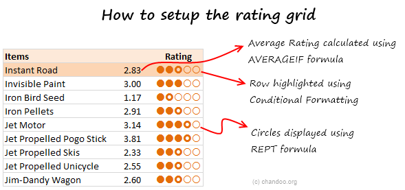 Item and Rating Table - Explanation - On-demand Charts in Excel