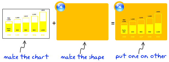 Use Shapes with Charts - Tutorial