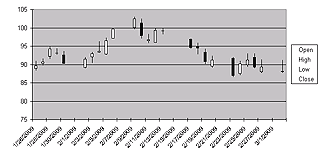 Stock Charts Candlestick Default Chart Inserted By Microsoft Excel