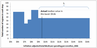 Medicare Chart Critique Figure_11