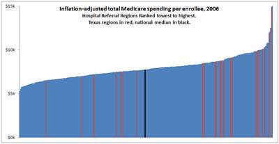 Medicare Chart Critique Figure_13