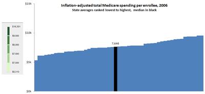 Medicare Chart Critique Figure_15