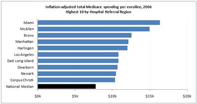 Medicare Chart Critique Figure_17