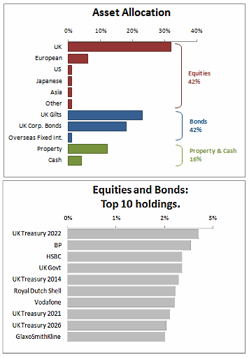Asset Allocation Chart - Better Alternative #4