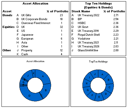Poorly made asset allocation chart in a pension report
