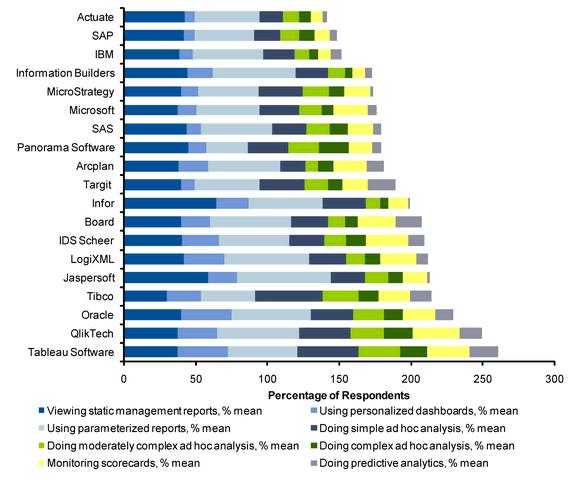 BI Vendor Survey Results   Stacked Bar Chart
