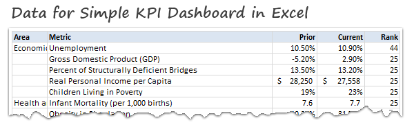 making a simple kpi dashboard using ms excel