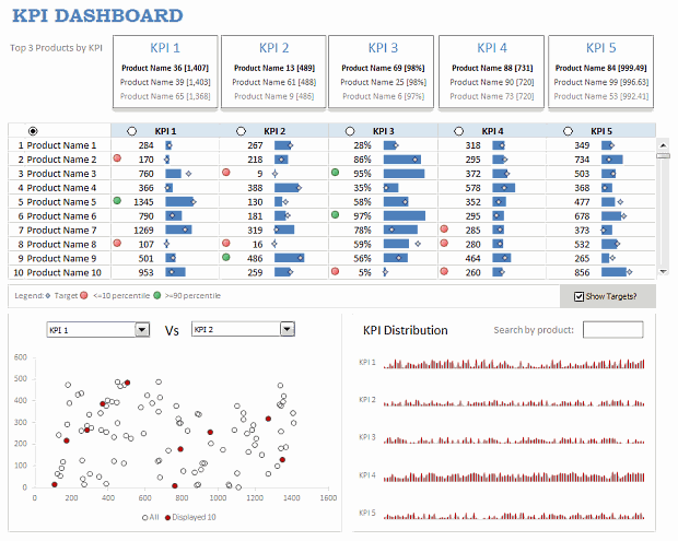 KPI Dashboard in Excel - Snapshot