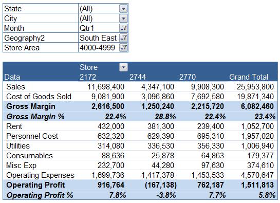 Quarterly Half Yearly Profit Loss Reports In Excel Part 5 Of 6