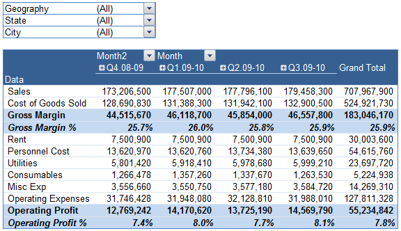 Grouping by Financial Year - Profit Loss Reports in Excel