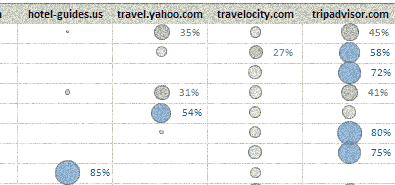 Visualizing Search Terms on Travel Sites –  Excel Dashboard