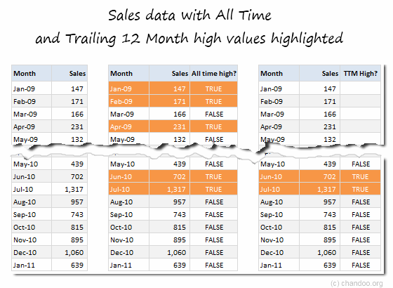 Analyze Sales Values by finding All-time high, trailing 12 month high values - Excel Formulas