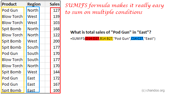 SUMIFS Formula is used to sum a range of values subject to various conditions