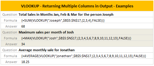 Data for this Example -Get Multiple Outputs [VLOOKUP Quick Tip]