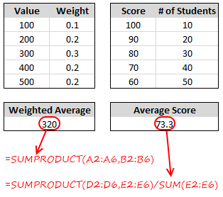 Weighted Average in Excel - Formulas to Calculate Weighted